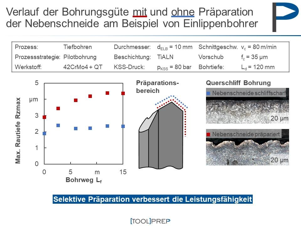 Mit [Tool]Prep Zur Selektiven Werkzeugpräparation: Konstante Oberflächengüte Bis Zum Schluss