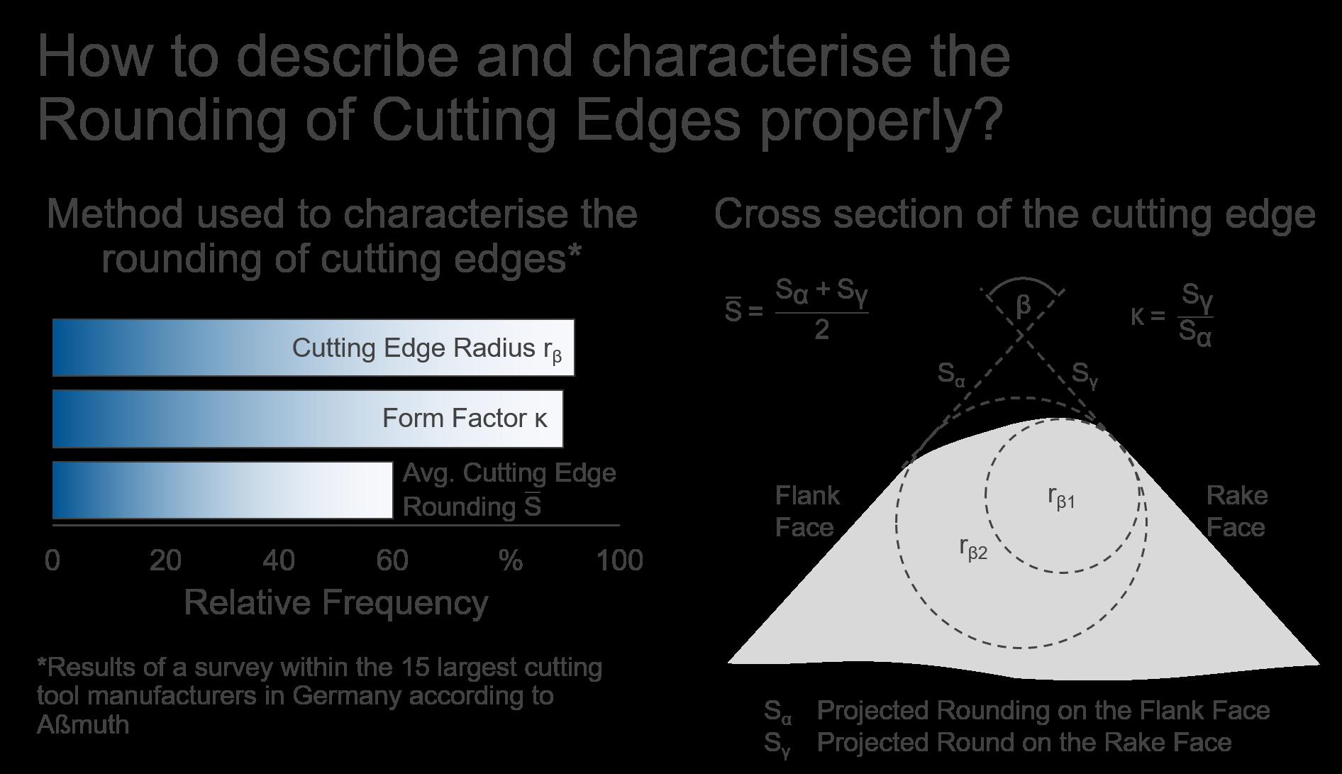 Darstellung Der Schneidkantenvermessung Durch Verschiedene Verfahren